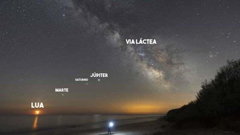 NASA divulga foto de alinhamento de planetas visto a partir da terra; espetáculo